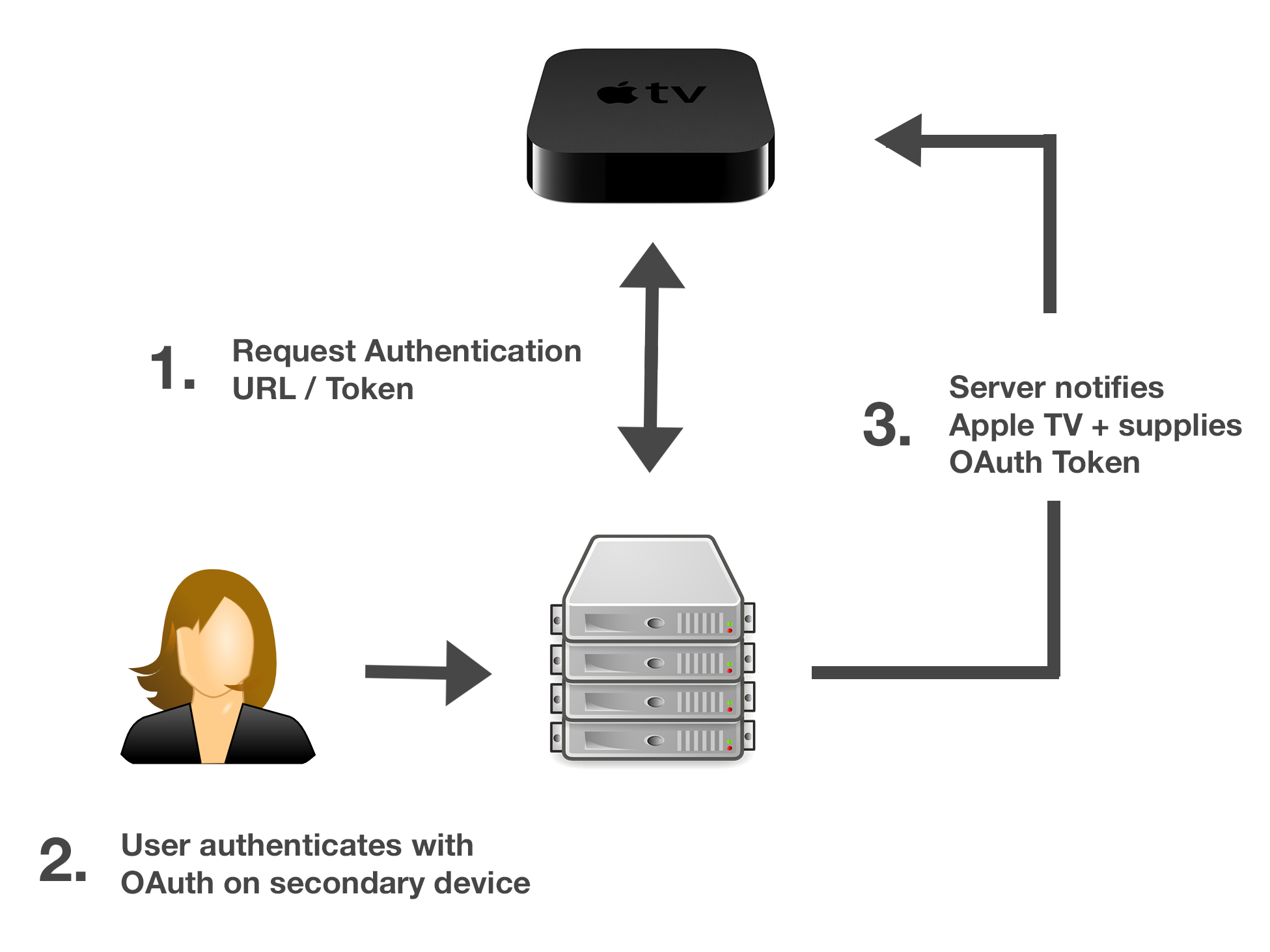 Proposed Authentication Flow